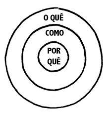 círculo dourado de simon sinek