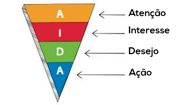 4.AIDA